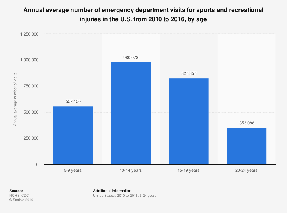 Statistic: Annual average number of emergency department visits for sports and recreational injuries in the U.S. from 2010 to 2016, by age   Statista