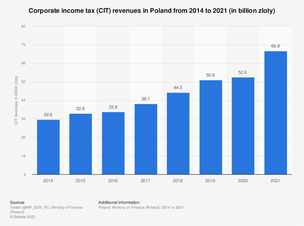 Statistic: Corporate income tax (CIT) revenues in Poland from 2014 to 2020 (in billion zloty) | Statista