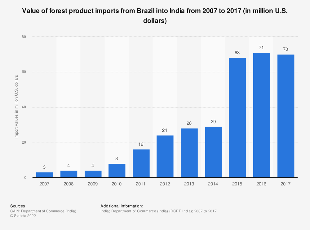 Statistic: Value of forest product imports from Brazil into India from 2007 to 2017 (in million U.S. dollars) | Statista