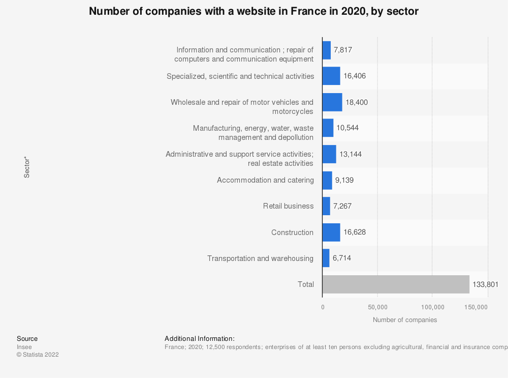 Statistic: Number of companies with a website in France in 2019, by sector * | Statista