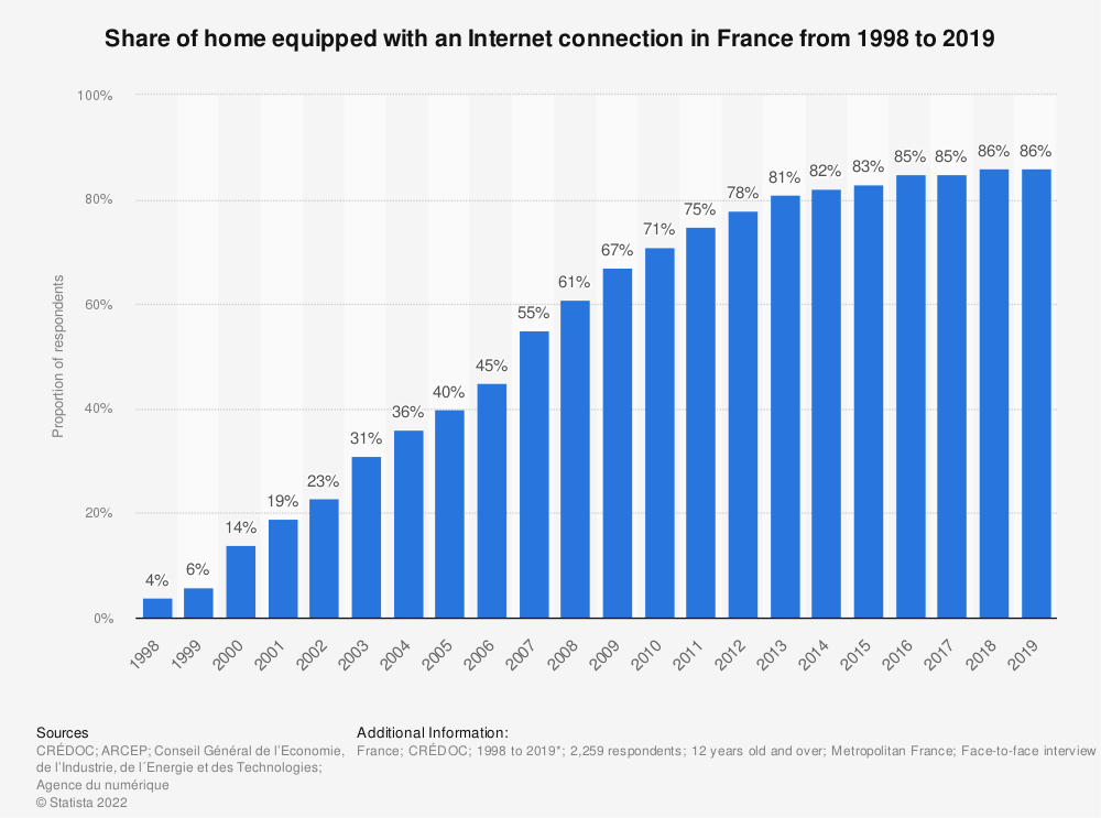 Statistic: Share of home equipped with an Internet connection in France from 1998 to 2019 | Statista