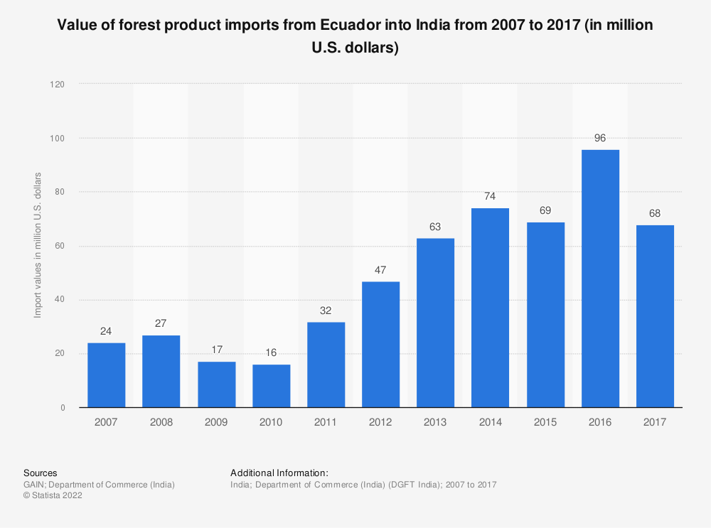 Statistic: Value of forest product imports from Ecuador into India from 2007 to 2017 (in million U.S. dollars) | Statista