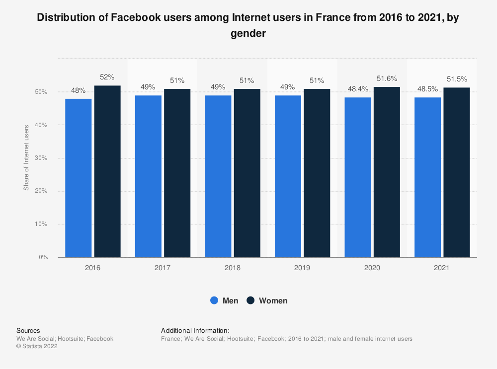 Statistic: Distribution of Facebook users among Internet users in France from 2016 to 2021, by gender | Statista