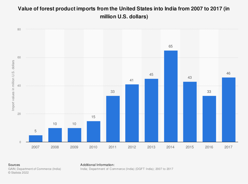 Statistic: Value of forest product imports from the United States into India from 2007 to 2017 (in million U.S. dollars) | Statista