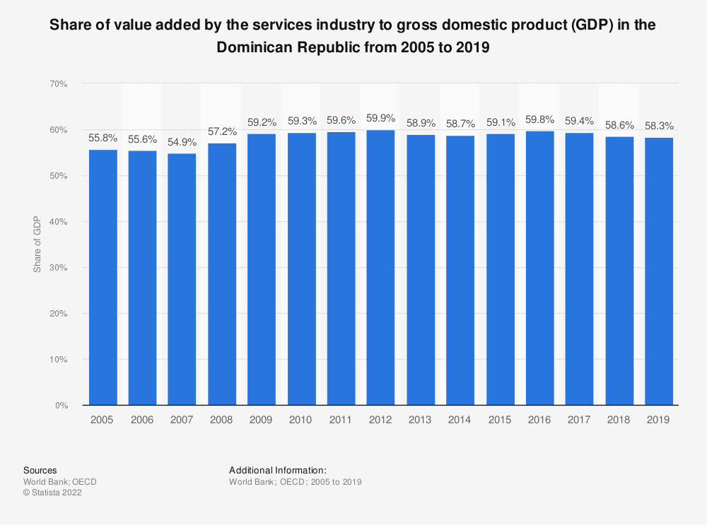 Statistic: Share of value added by the services industry to gross domestic product (GDP) in the Dominican Republic from 2005 to 2018 | Statista