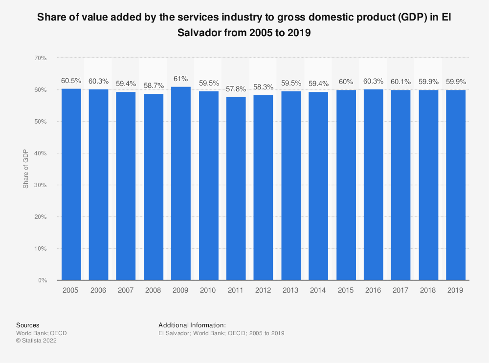Statistic: Share of value added by the services industry to gross domestic product (GDP) in El Salvador from 2005 to 2018 | Statista