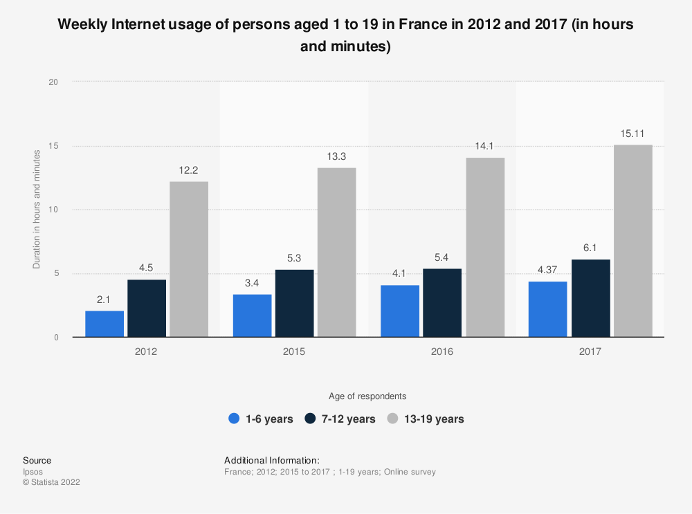 Statistic: Weekly Internet usage of persons aged 1 to 19 in France in 2012 and 2017 (in hours and minutes)   Statista
