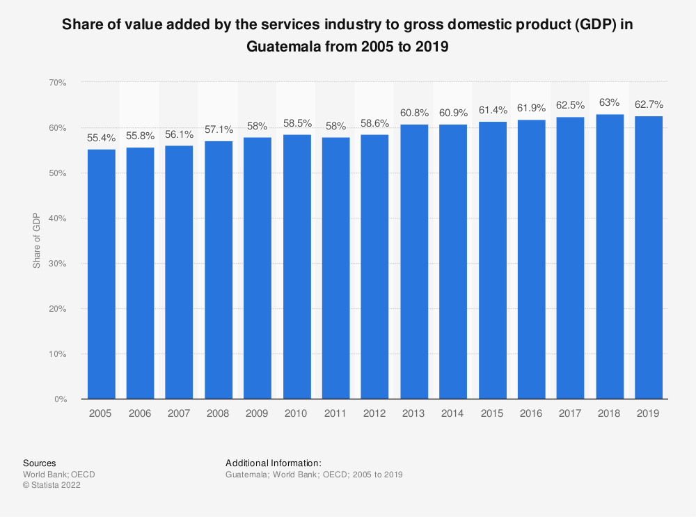 Statistic: Share of value added by the services industry to gross domestic product (GDP) in Guatemala from 2005 to 2019 | Statista