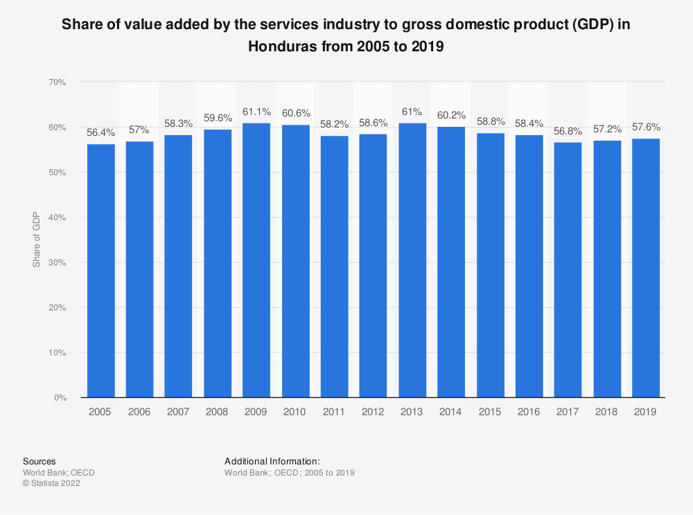 Statistic: Share of value added by the services industry to gross domestic product (GDP) in Honduras from 2005 to 2018 | Statista
