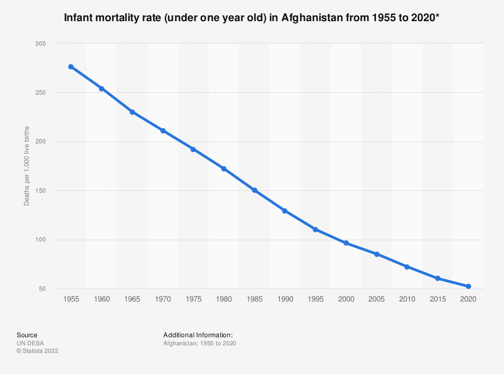 Statistic: Infant mortality rate (under one year old) in Afghanistan from 1955 to 2020*   Statista
