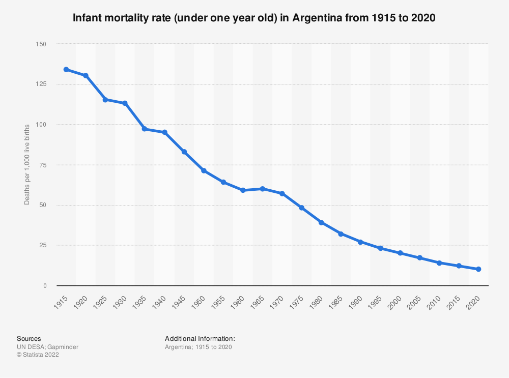 Statistic: Infant mortality rate (under one year old) in Argentina from 1915 to 2020   Statista