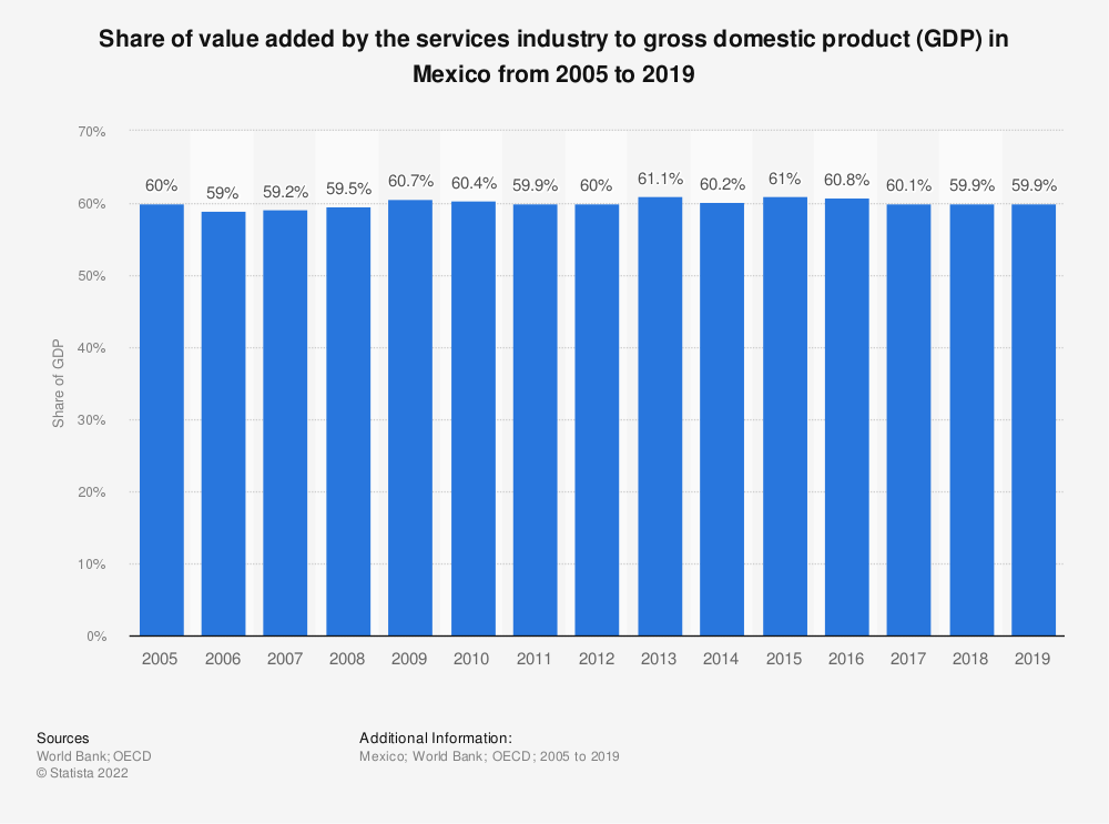 Statistic: Share of value added by the services industry to gross domestic product (GDP) in Mexico from 2005 to 2018   Statista