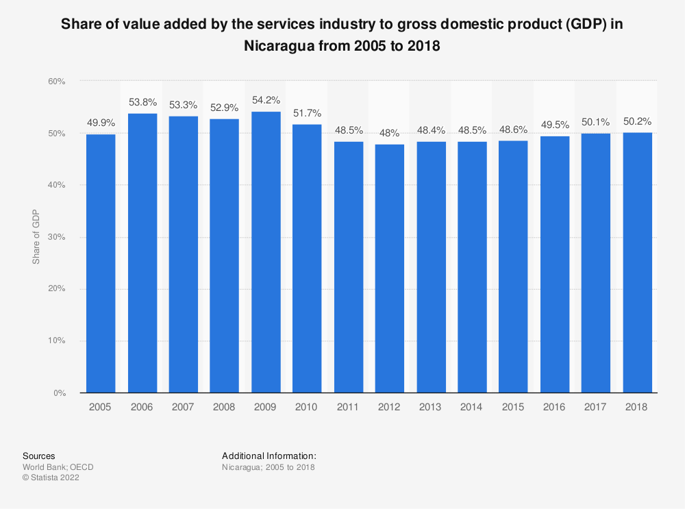 Statistic: Share of value added by the services industry to gross domestic product (GDP) in Nicaragua from 2005 to 2018 | Statista
