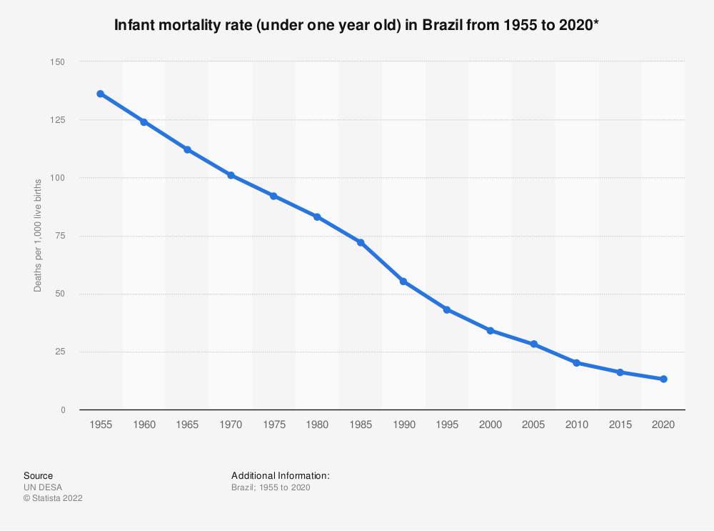 Statistic: Infant mortality rate (under one year old) in Brazil from 1955 to 2020* | Statista