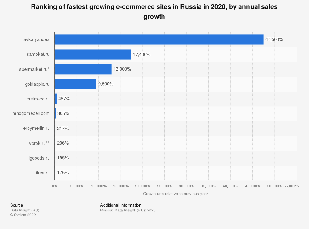 Statistic: Ranking of fastest growing e-commerce sites in Russia in 2019, by annual sales growth  | Statista