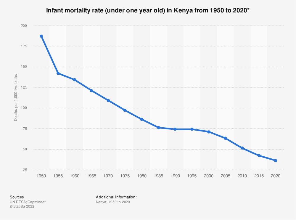 Statistic: Infant mortality rate (under one year old) in Kenya from 1950 to 2020*   Statista