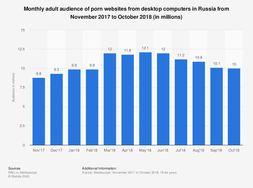 Statistic: Monthly adult audience of porn websites from desktop computers in Russia from November 2017 to October 2018 (in millions) | Statista