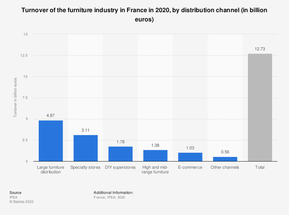 Statistic: Turnover of the furniture industry in France in 2020, by distribution channel (in billion euros) | Statista