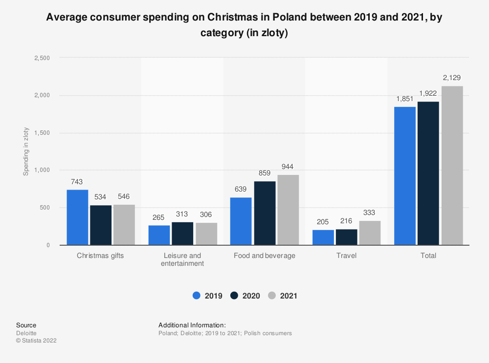 Statistic: Average consumer spending on Christmas in Poland between 2019 and 2020, by category (in zloty) | Statista