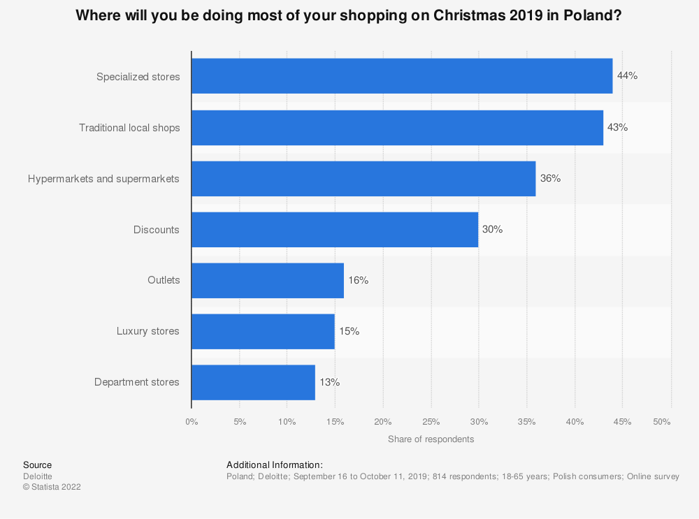 Statistic: Where will you be doing most of your shopping on Christmas 2019 in Poland? | Statista