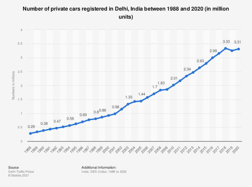 Statistic: Number of private cars registered in Delhi, India between 1988 and 2019 (in million units) | Statista