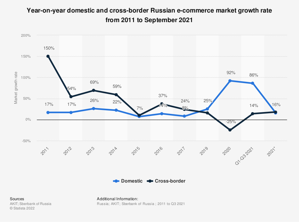 Statistic: Year-on-year domestic and cross-border Russian e-commerce market growth rate from 2016 to 2018* | Statista