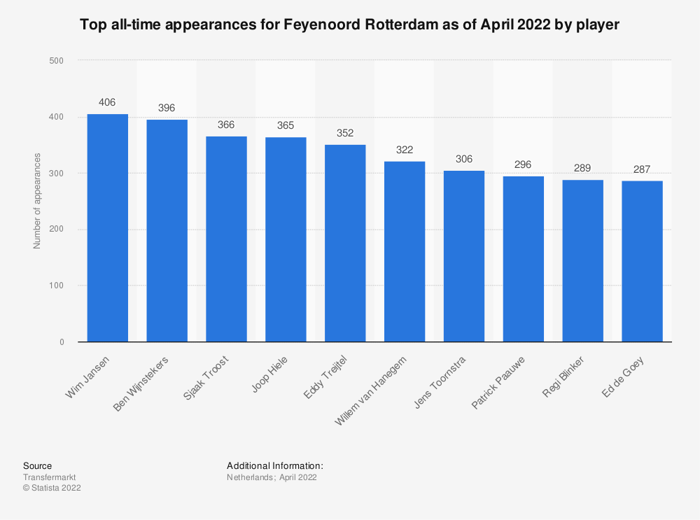 Statistic: Top all-time appearances for Feyenoord Rotterdam as of January 2021, by player | Statista