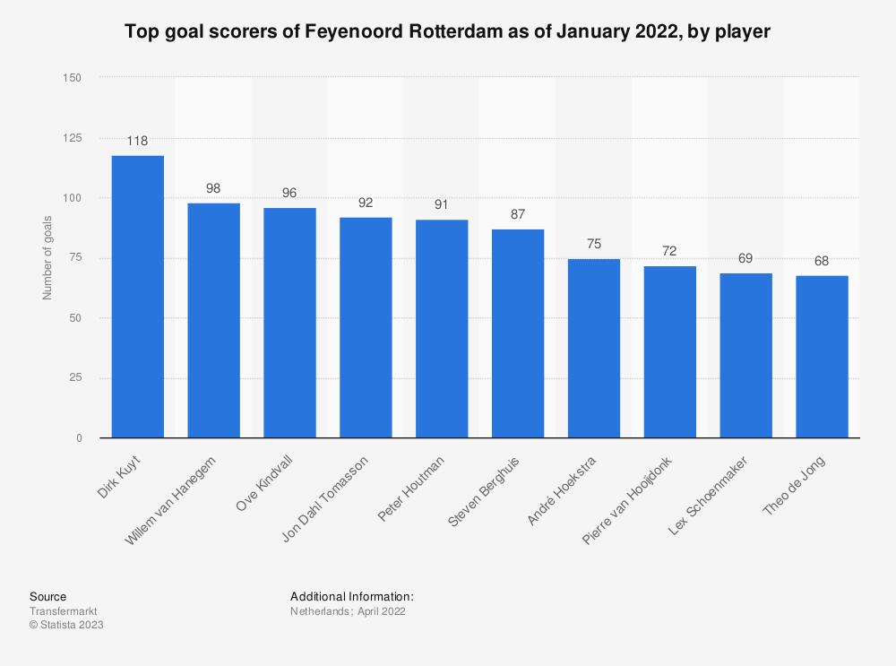 Statistic: Top goal scorers of Feyenoord Rotterdam as of January 2021, by player* | Statista