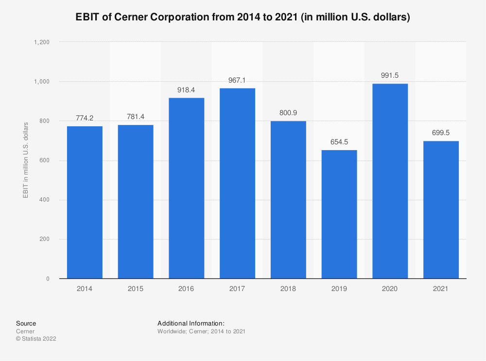 Statistic: EBIT of Cerner Corporation from 2014 to 2019 (in million U.S. dollars) | Statista