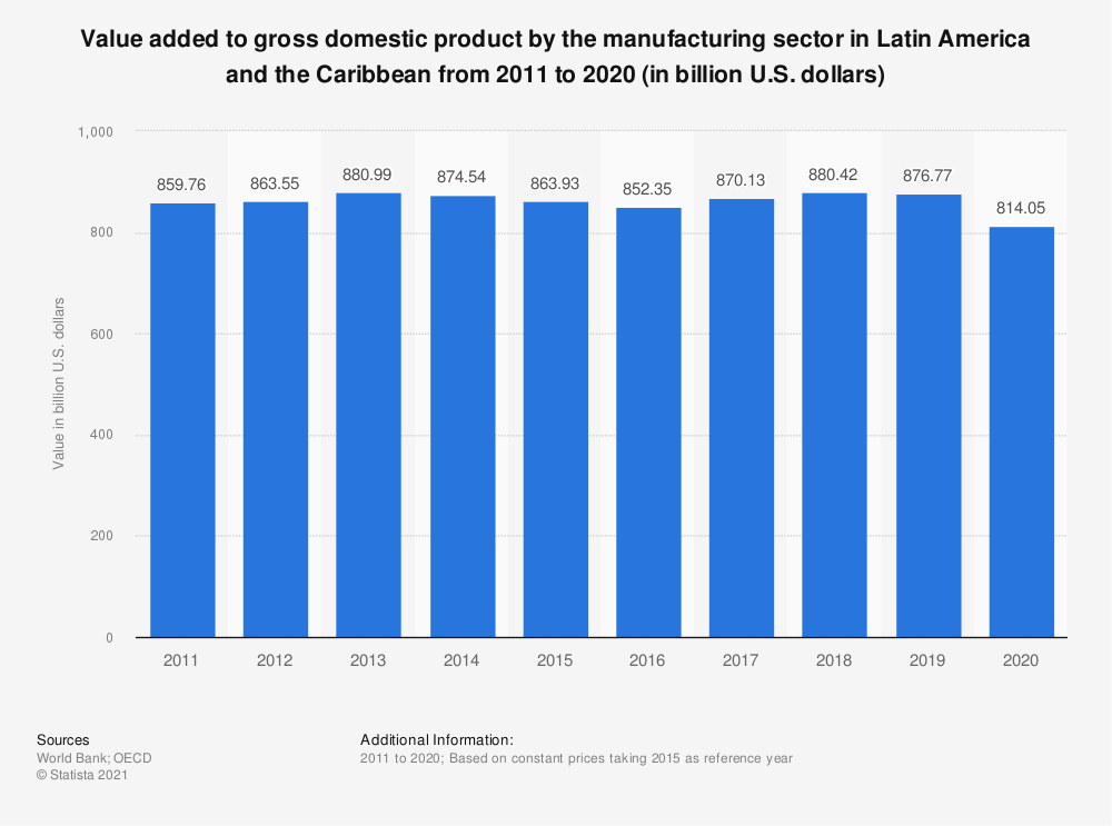 Statistic: Value added to gross domestic product by the manufacturing sector in Latin America and the Caribbean from 2010 to 2018 (in billion U.S. dollars) | Statista