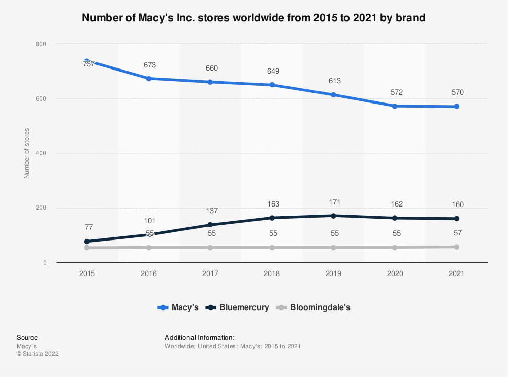 Statistic: Number of Macy's Inc. stores worldwide from 2015 to 2019, by brand   Statista