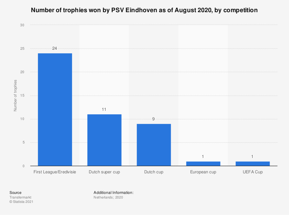Statistic: Number of trophies won by PSV Eindhoven as of August 2019, by competition | Statista