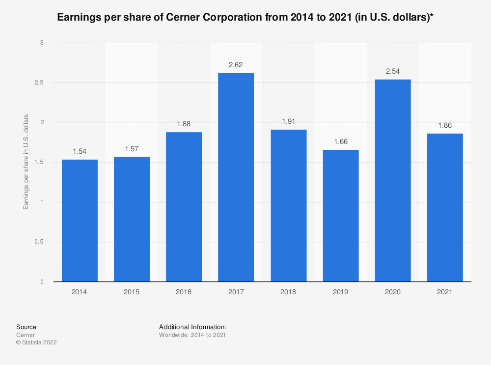 Statistic: Earnings per share of Cerner Corporation from 2014 to 2019 (in U.S. dollars)* | Statista