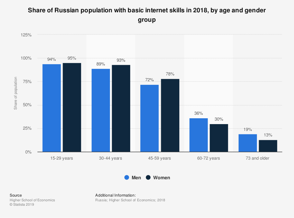 Statistic: Share of Russian population with basic internet skills in 2018, by age and gender group   Statista