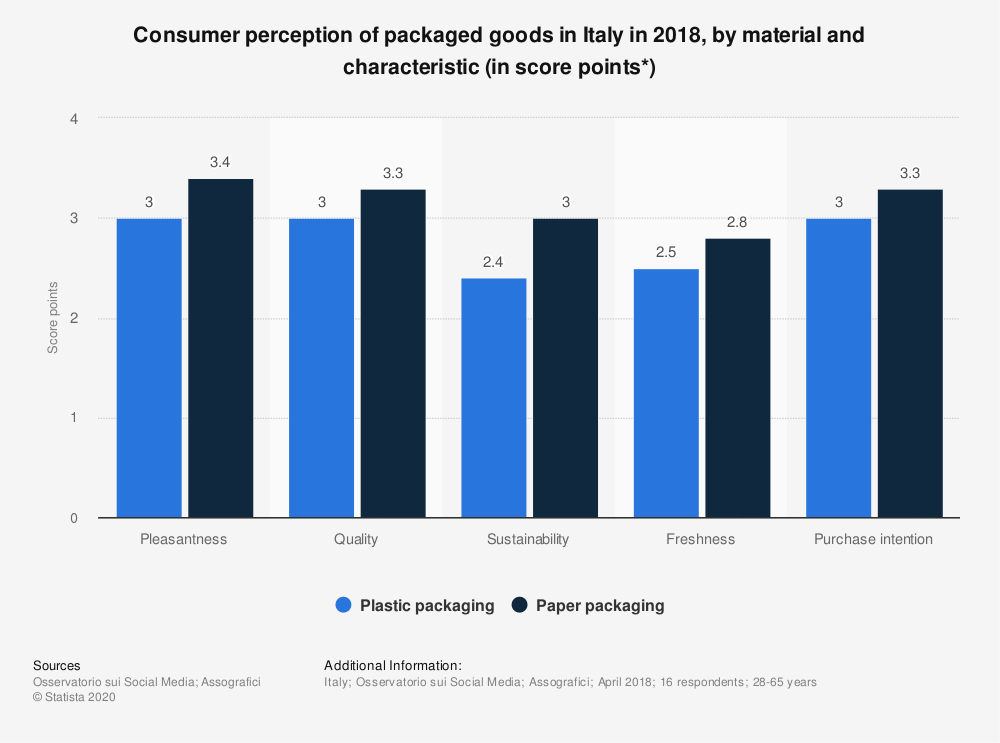 Statistic: Consumer perception of packaged goods in Italy in 2018, by material and characteristic (in score points*) | Statista