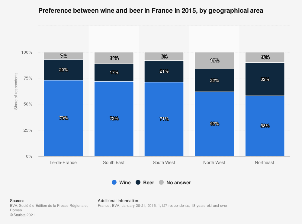 Statistic: Preference between wine and beer in France in 2015, by geographical area | Statista
