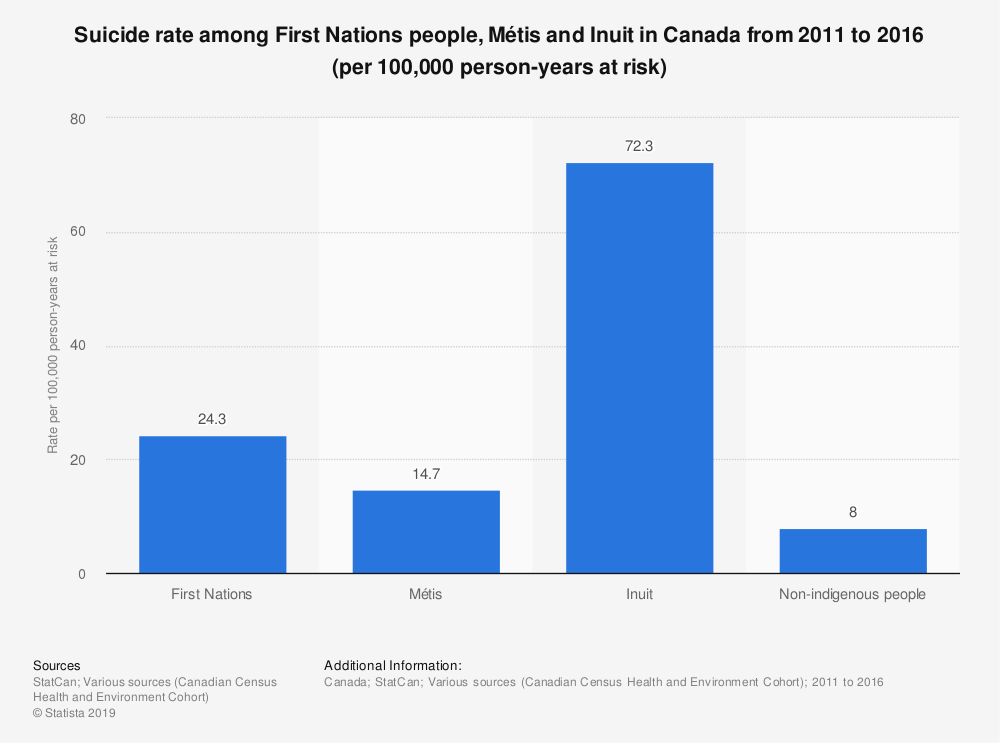 Statistic: Suicide rate among First Nations people, Métis and Inuit in Canada from 2011 to 2016 (per 100,000 person-years at risk) | Statista