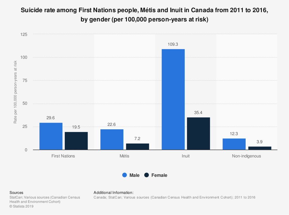 Statistic: Suicide rate among First Nations people, Métis and Inuit in Canada from 2011 to 2016, by gender (per 100,000 person-years at risk) | Statista