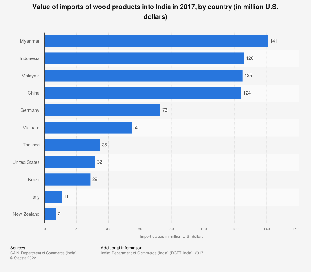 Statistic: Value of imports of wood products into India in 2017, by country (in million U.S. dollars) | Statista