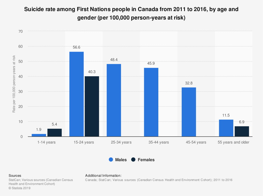 Statistic: Suicide rate among First Nations people in Canada from 2011 to 2016, by age and gender (per 100,000 person-years at risk)   Statista