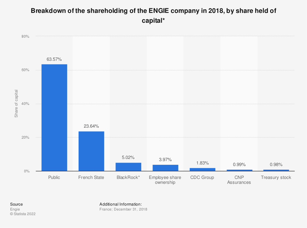 Statistic: Breakdown of the shareholding of the ENGIE company in 2018, according to the share held of capital * | Statista