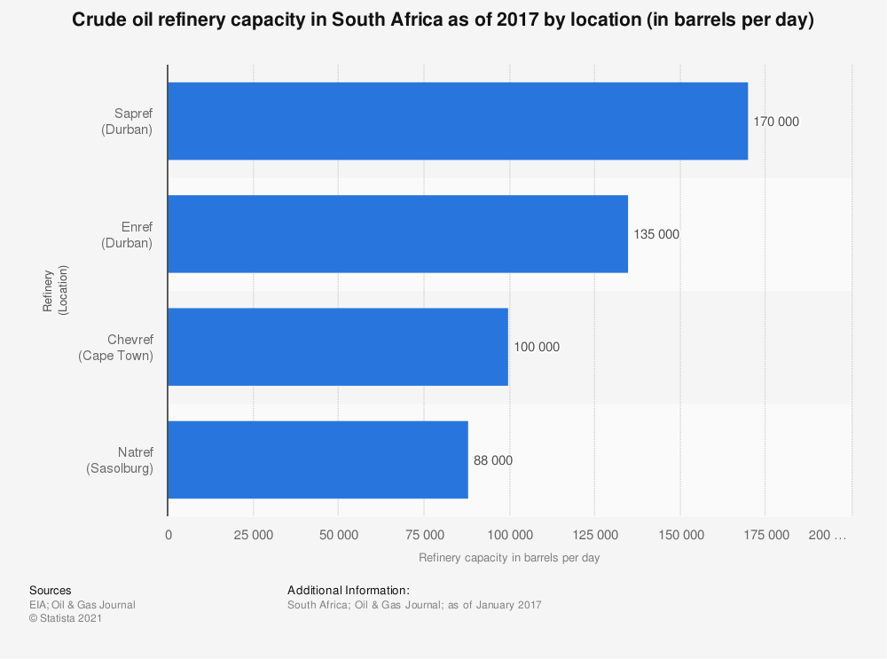 Statistic: Crude oil refinery capacity in South Africa as of 2017 by location (in barrels per day) | Statista