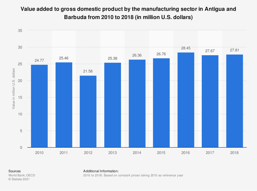 Statistic: Value added to gross domestic product by the manufacturing sector in Antigua and Barbuda from 2010 to 2018 (in million U.S. dollars) | Statista