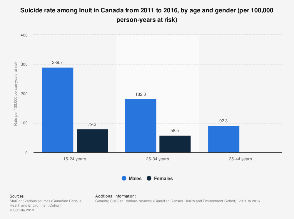 Statistic: Suicide rate among Inuit in Canada from 2011 to 2016, by age and gender (per 100,000 person-years at risk)   Statista