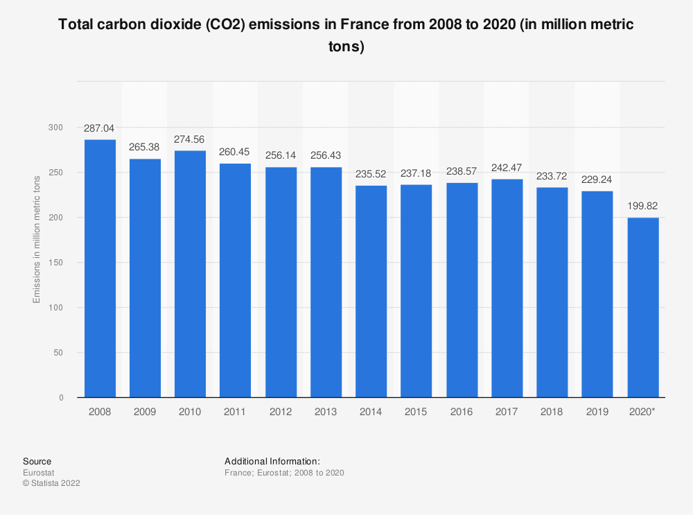 Statistic: Total carbon dioxide (CO2) emissions in France from 2008 to 2017 (in million metric tons) | Statista