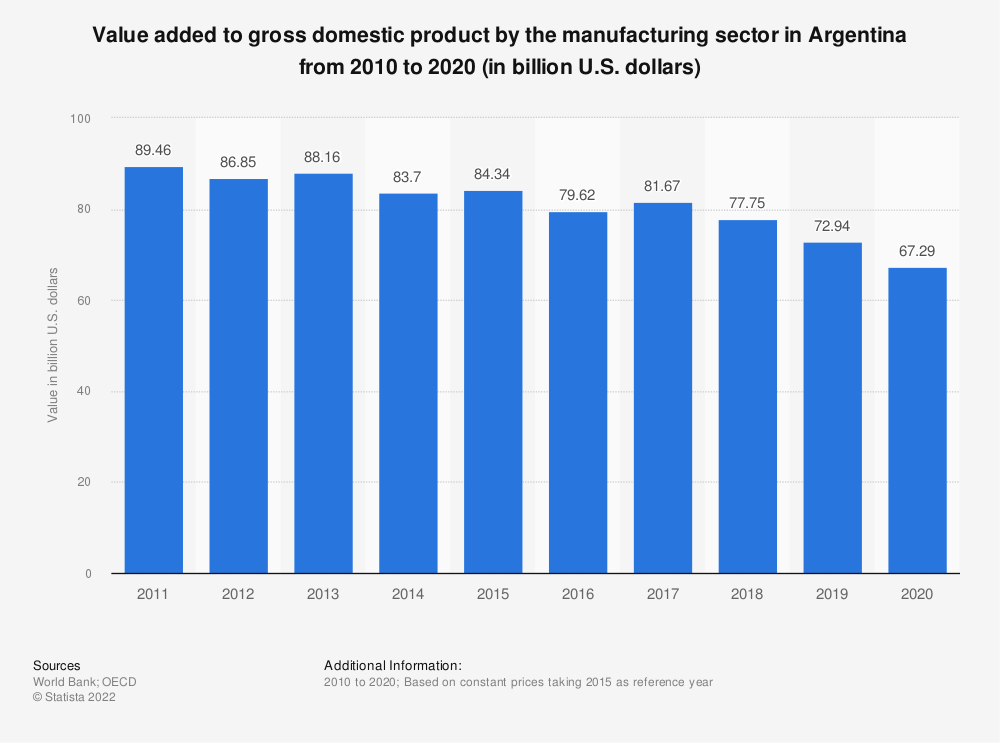 Statistic: Value added to gross domestic product by the manufacturing sector in Argentina from 2010 to 2018 (in billion U.S. dollars) | Statista