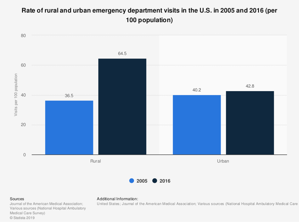 Statistic: Rate of rural and urban emergency department visits in the U.S. in 2005 and 2016 (per 100 population) | Statista