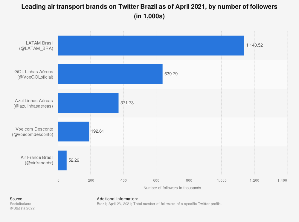 Statistic: Leading air transport brands on Twitter Brazil as of April 2021, by number of followers (in 1,000s) | Statista