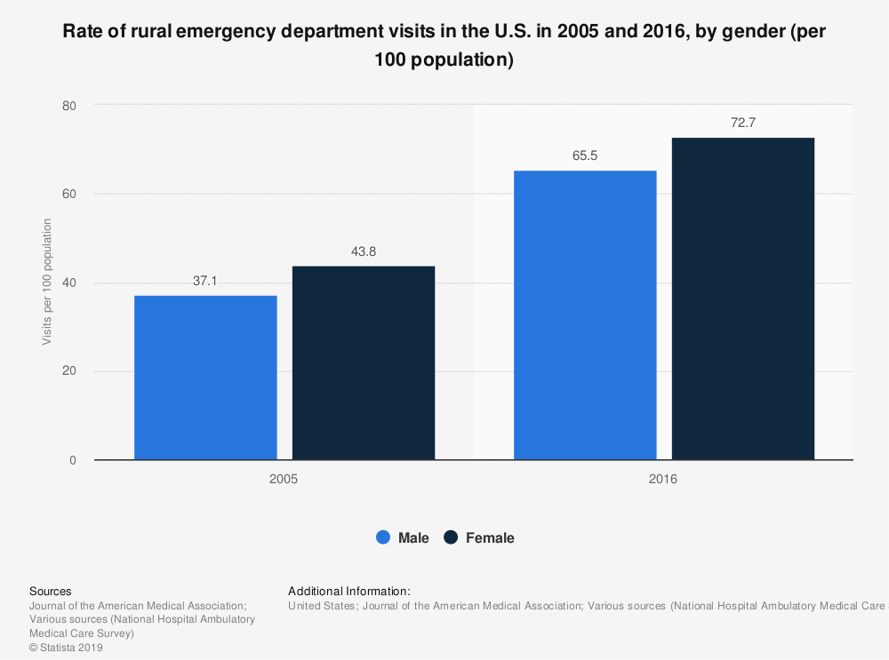 Statistic: Rate of rural emergency department visits in the U.S. in 2005 and 2016, by gender (per 100 population) | Statista