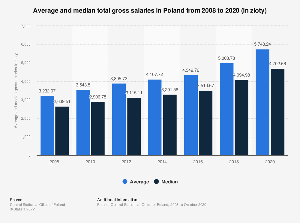 Statistic: Average and median total gross salaries in Poland from 2008 to 2018 (in zloty) | Statista